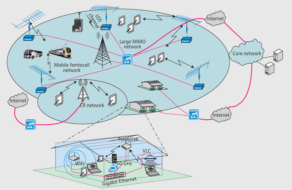 Computer Networks | Computer Science & Engineering